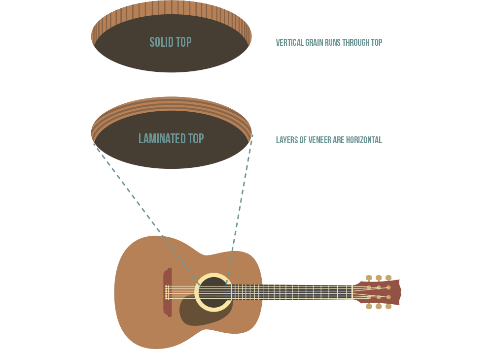 Solid tops on acoustic guitars are made from two 'book-matched' pieces of timber | Acoustic Guitar Buying Guide