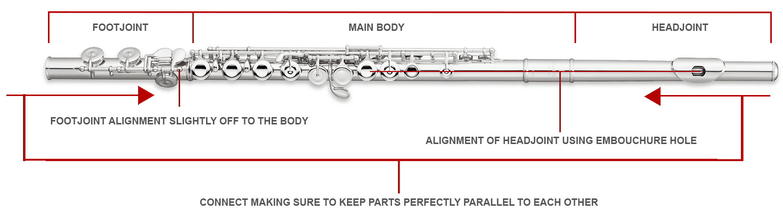 How to put your flute together