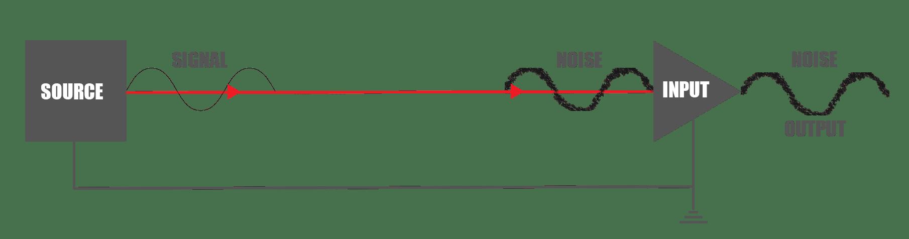 Unbalanced Cables