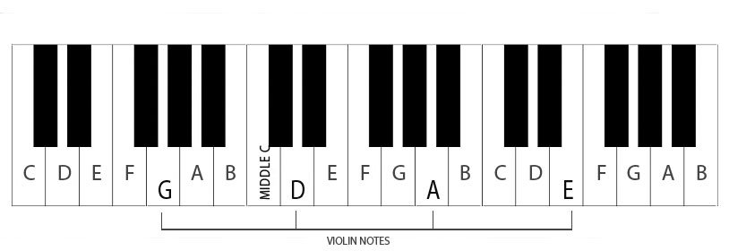 Violin Tuning - Notes