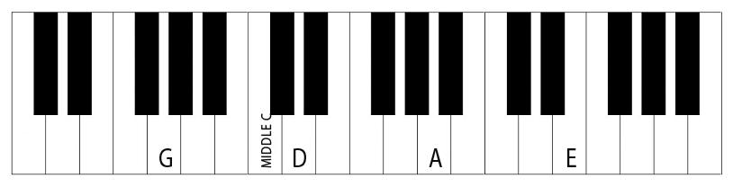Violin Notes On a Piano